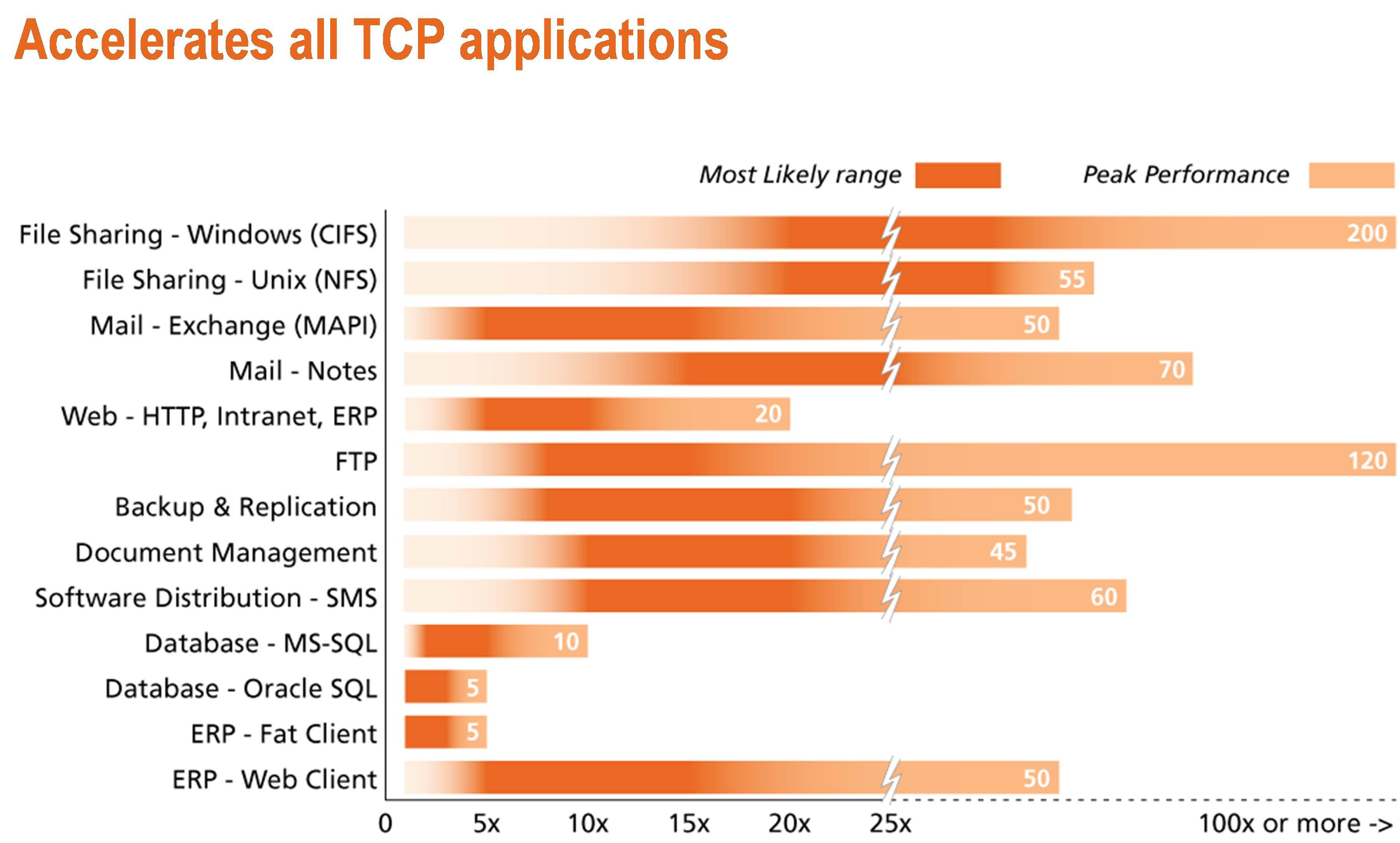 riverbed's technology can make 12,000 miles seem like 1,200 feet  the chart  below provides examples of likely performance improvements riverbed  customers